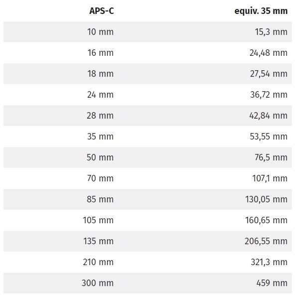 equivalencias aps-c y full frame